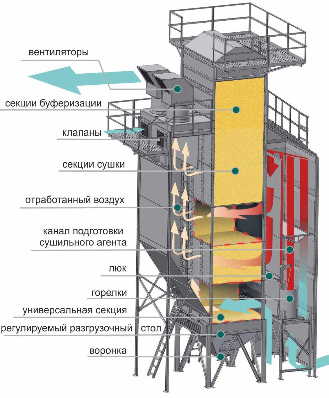 Простая система управления зерносушилки Ромакс